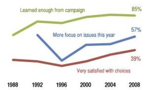Pew Research Center survey, November 13, 2008.