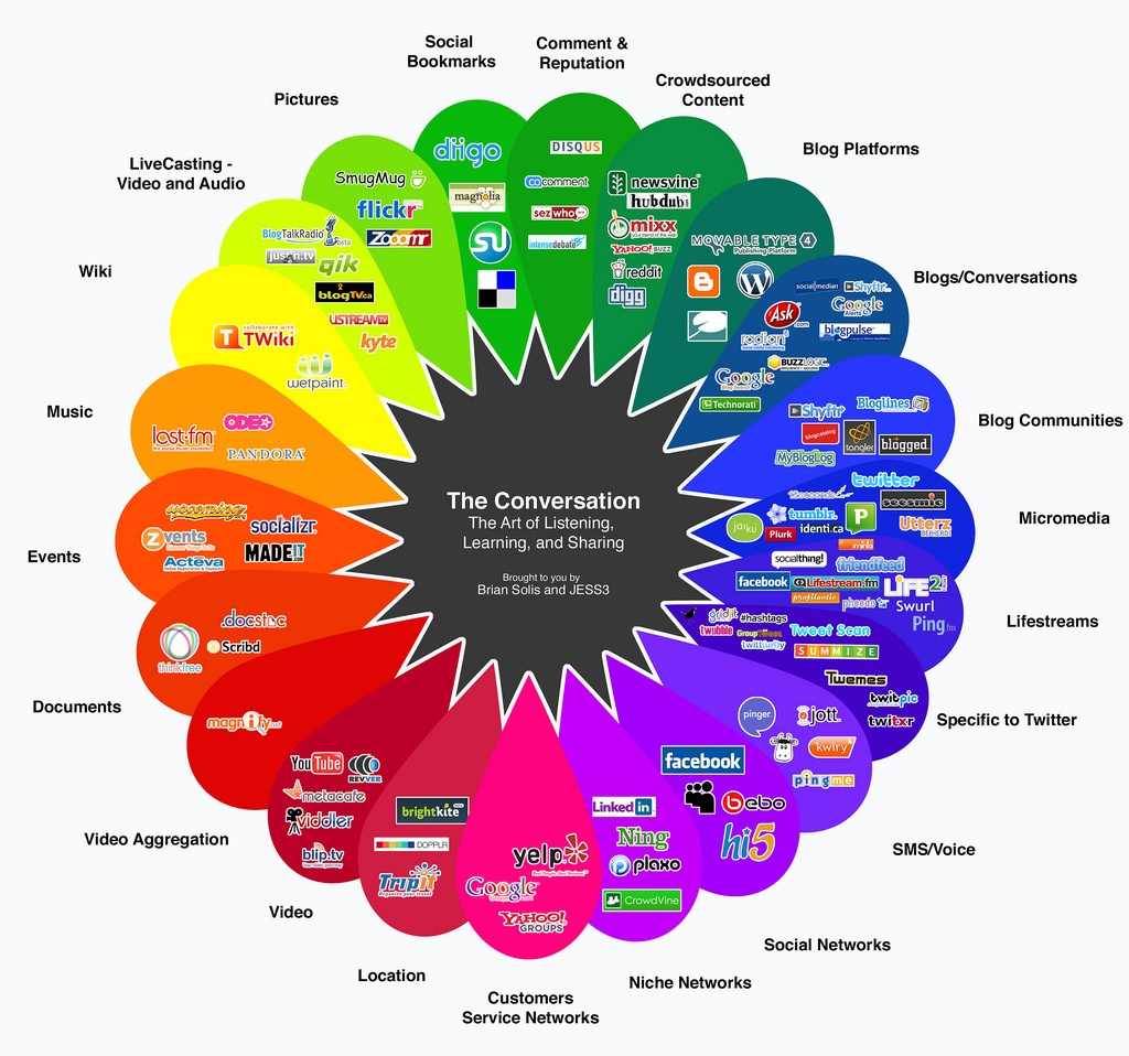 Social Media Lessons Learned From Whole Foods