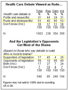 Health Care Debate Seen as _Rude and Disrespectful__ Summary of Findings - Pew Research Center for the People & the Press