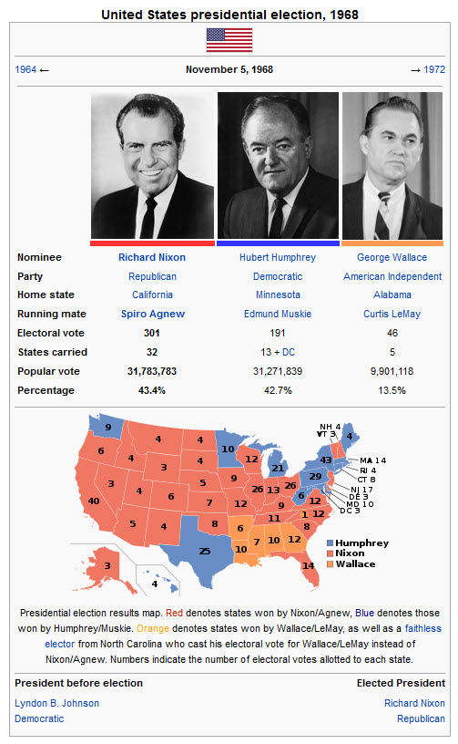 1968 Election Results